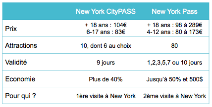 comparatif ny city pass